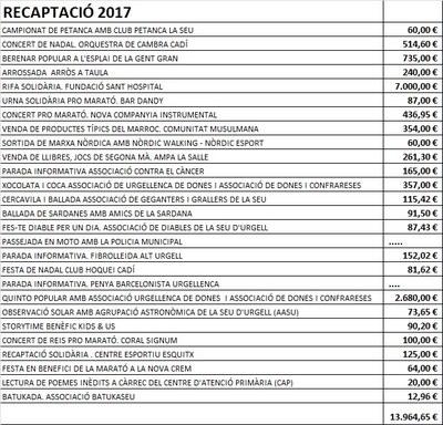 La Seu d'Urgell recull 14 mil euros en favor de La Marató de TV3